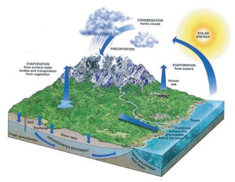 graphic of a groundwater model