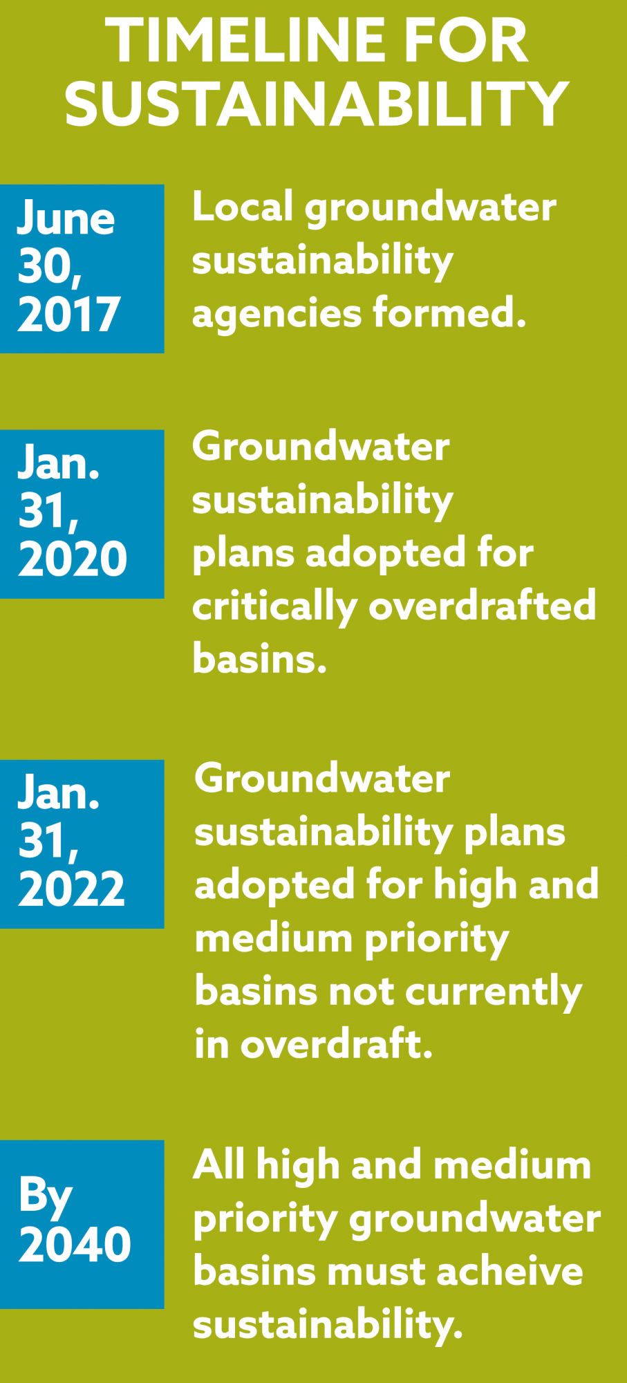 graphic for sustainability timeline